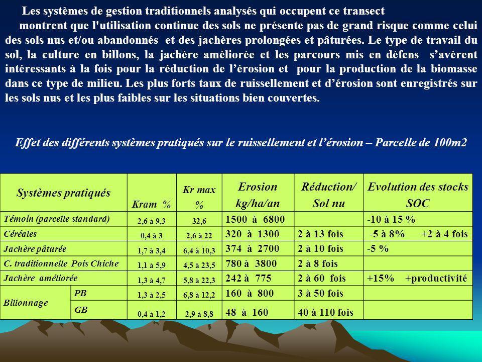Systèmes pratiqués Kram % Kr max % Erosion kg/ha/an Réduction/ Sol nu Evolution des stocks SOC Témoin (parcelle standard) 2,6 à 9,332,6 1500 à 6800-10