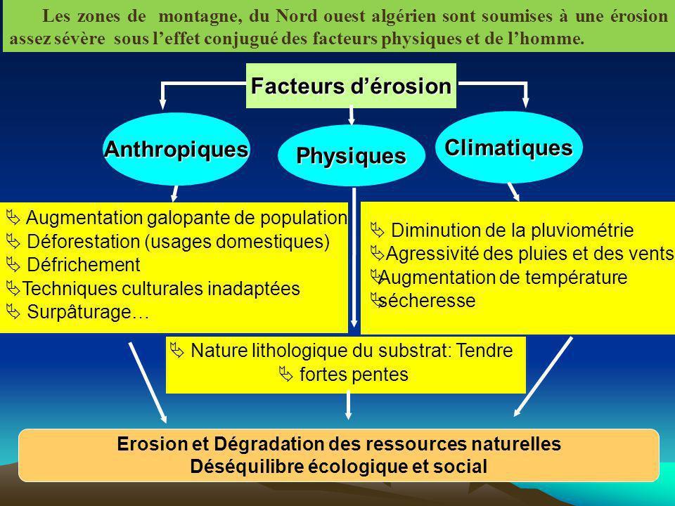 Climatiques Facteurs dérosion Augmentation galopante de population Déforestation (usages domestiques) Défrichement Techniques culturales inadaptées Su