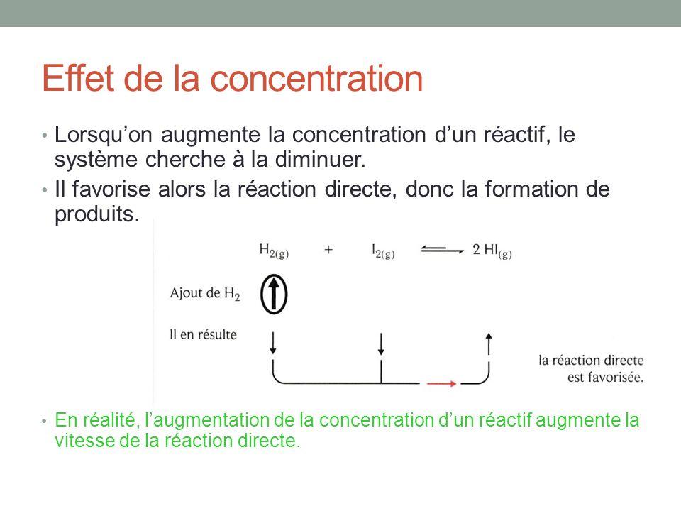 Effet de la concentration Lorsquon augmente la concentration dun réactif, le système cherche à la diminuer. Il favorise alors la réaction directe, don