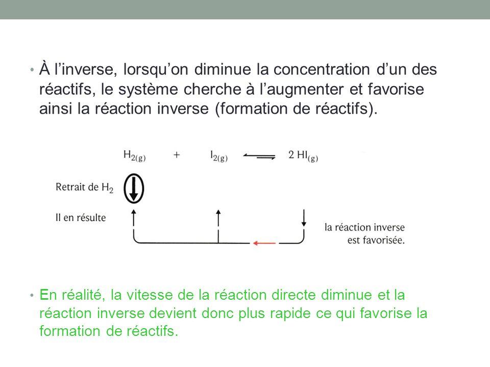À linverse, lorsquon diminue la concentration dun des réactifs, le système cherche à laugmenter et favorise ainsi la réaction inverse (formation de ré