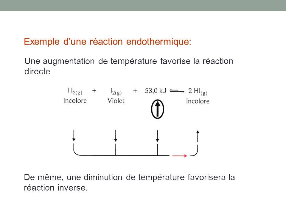 Exemple dune réaction endothermique: Une augmentation de température favorise la réaction directe De même, une diminution de température favorisera la