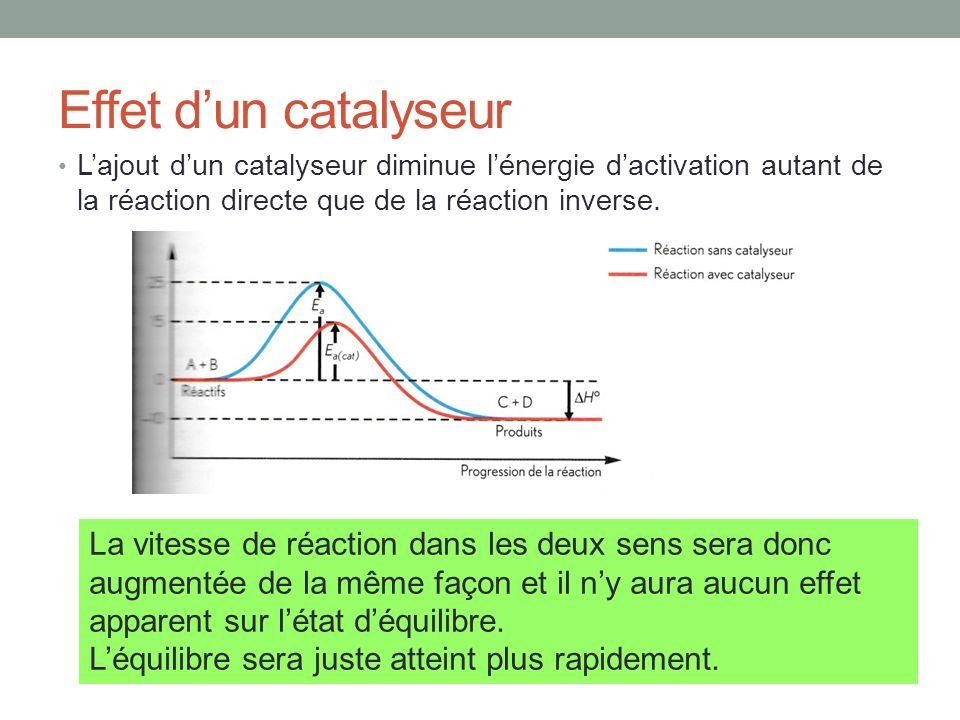 Effet dun catalyseur Lajout dun catalyseur diminue lénergie dactivation autant de la réaction directe que de la réaction inverse. La vitesse de réacti