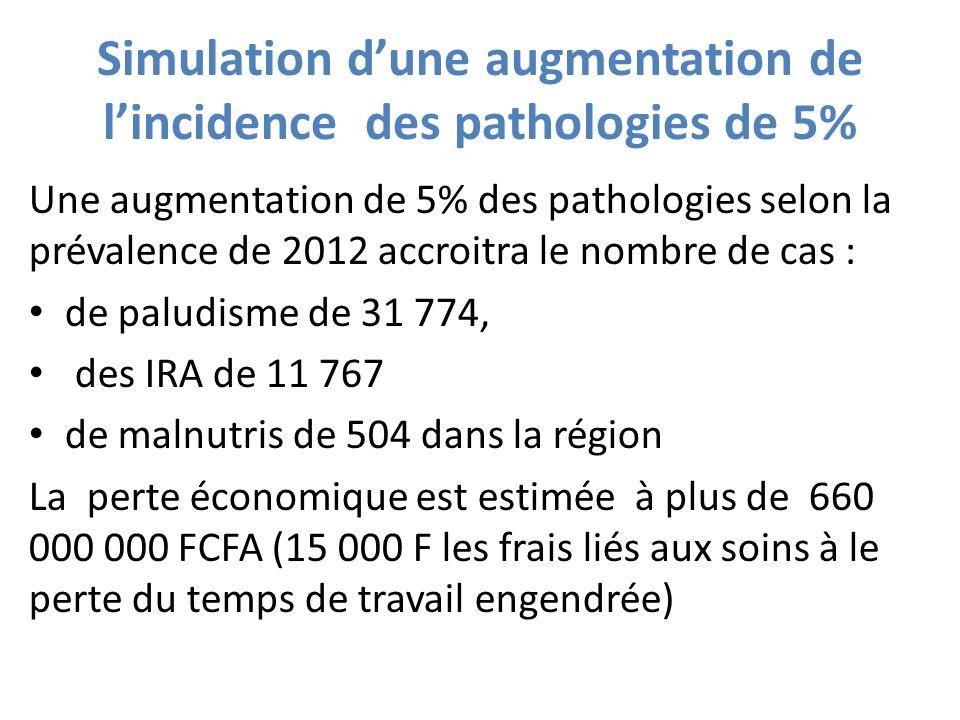 Simulation dune augmentation de lincidence des pathologies de 5% Une augmentation de 5% des pathologies selon la prévalence de 2012 accroitra le nombr