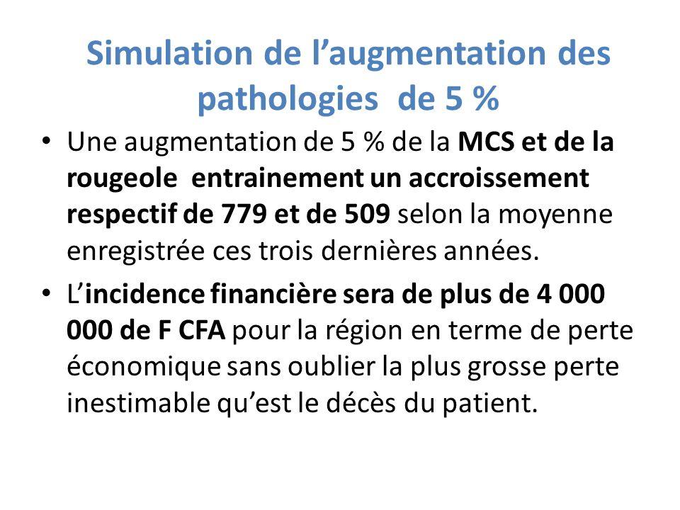 Simulation de laugmentation des pathologies de 5 % Une augmentation de 5 % de la MCS et de la rougeole entrainement un accroissement respectif de 779