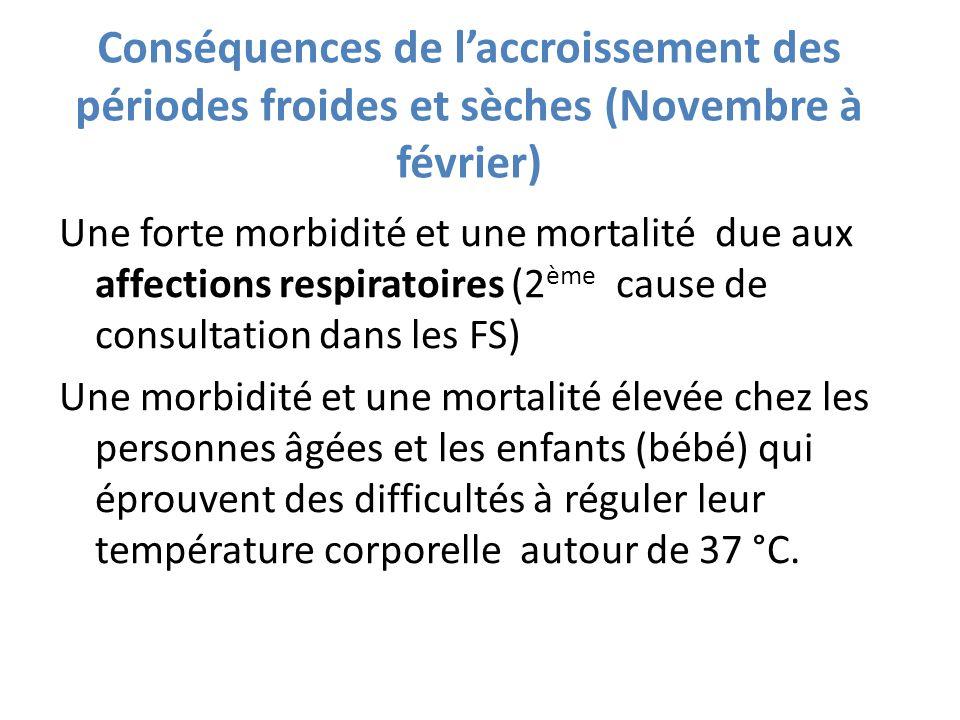 Conséquences de laccroissement des périodes froides et sèches (Novembre à février) Une forte morbidité et une mortalité due aux affections respiratoir