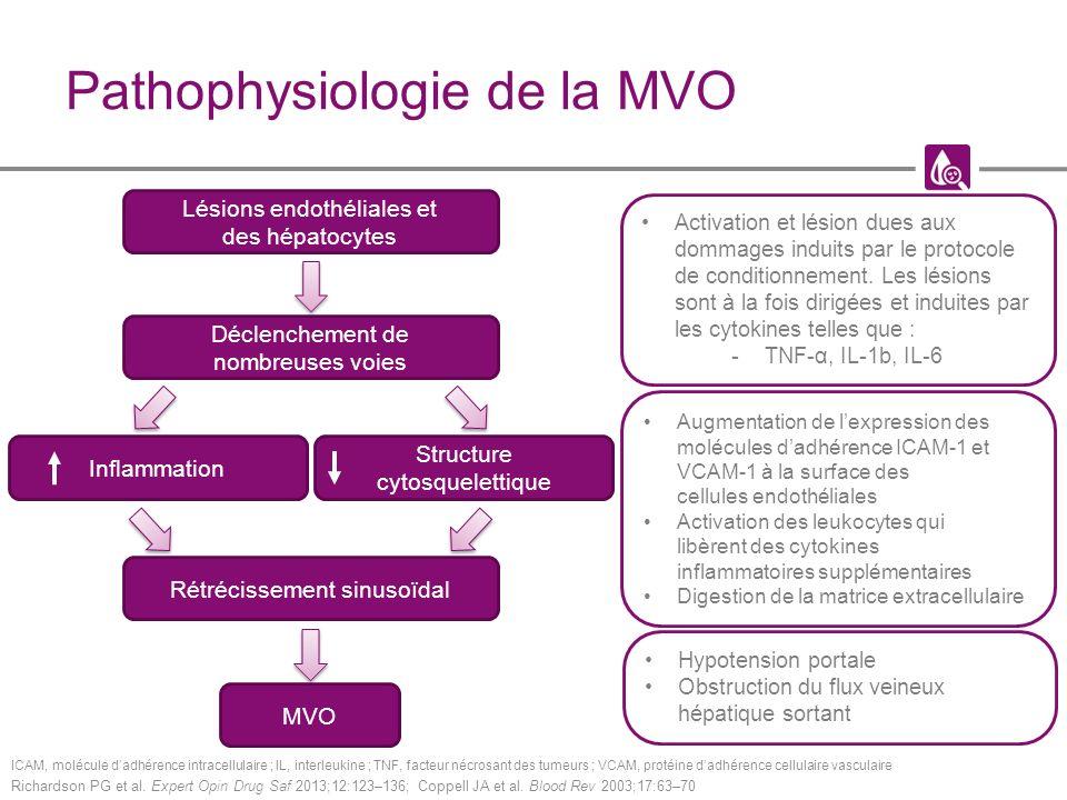 Pathophysiologie de la MVO ICAM, molécule dadhérence intracellulaire ; IL, interleukine ; TNF, facteur nécrosant des tumeurs ; VCAM, protéine dadhérence cellulaire vasculaire Richardson PG et al.