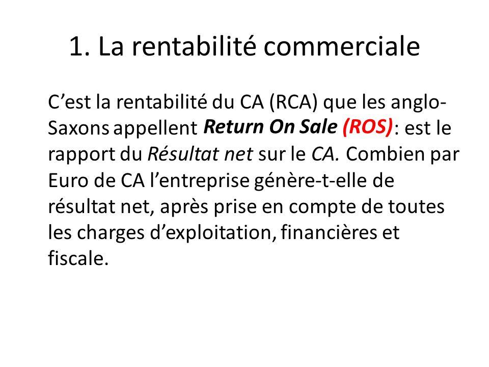 1. La rentabilité commerciale Cest la rentabilité du CA (RCA) que les anglo- Saxons appellent : est le rapport du Résultat net sur le CA. Combien par