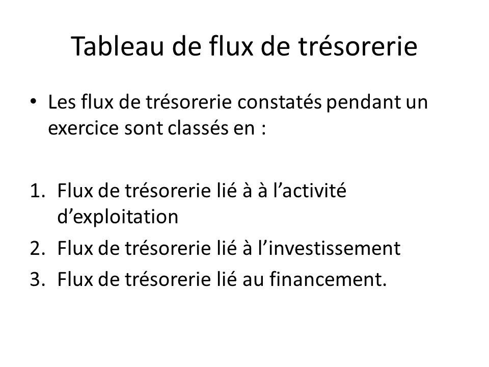 Tableau de flux de trésorerie Les flux de trésorerie constatés pendant un exercice sont classés en : 1.Flux de trésorerie lié à à lactivité dexploitat