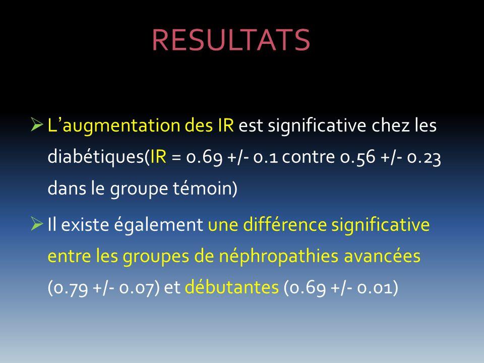 Laugmentation des IR est significative chez les diabétiques(IR = 0.69 +/- 0.1 contre o.56 +/- 0.23 dans le groupe témoin) Il existe également une diff