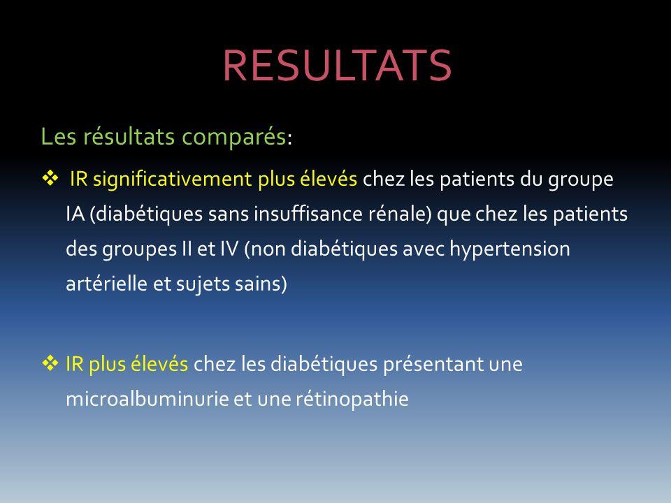 DISCUSSION Dans la néphropathie diabétique: laugmentation des IR est significative (IR= 0.69 +/- 0.1 contre 0.56 +/-0.23 dans le groupe témoin) LIR pourrait prédire lévolution à long terme de la fonction rénale.