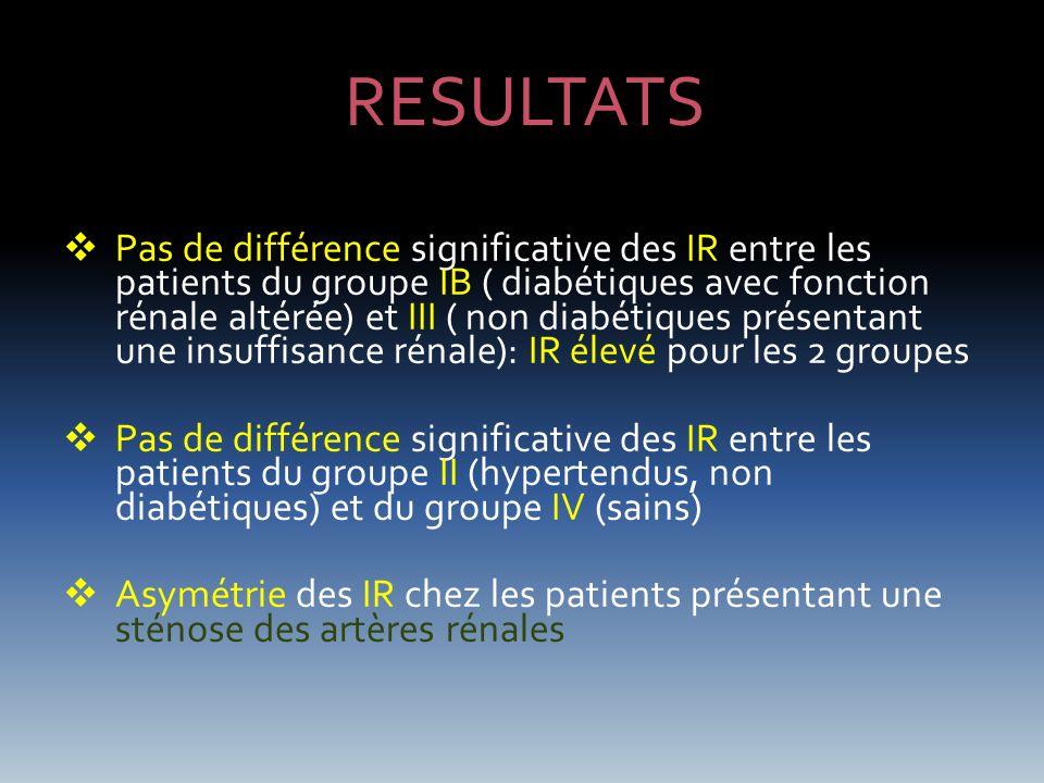 RESULTATS Pas de différence significative des IR entre les patients du groupe IB ( diabétiques avec fonction rénale altérée) et III ( non diabétiques