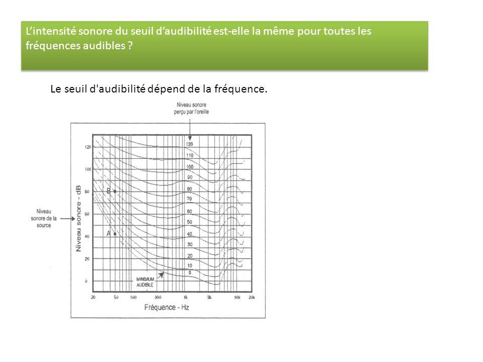 Lintensité sonore du seuil daudibilité est-elle la même pour toutes les fréquences audibles ? Le seuil d'audibilité dépend de la fréquence.
