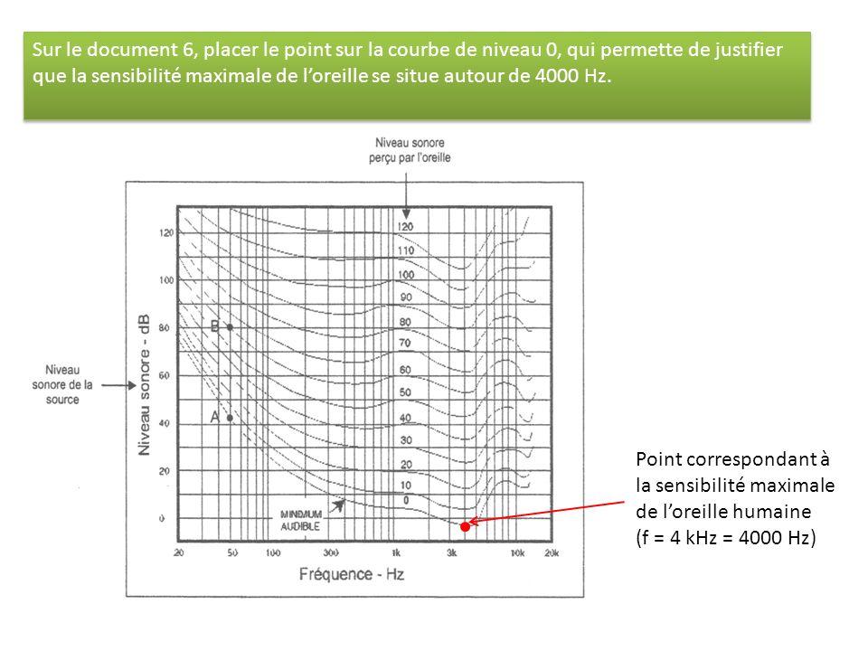 Sur le document 6, placer le point sur la courbe de niveau 0, qui permette de justifier que la sensibilité maximale de loreille se situe autour de 400