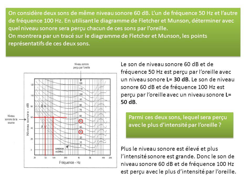 De combien augmente le niveau sonore L lorsque lintensité I est 2, 10, 100 puis 1000 fois plus grande .