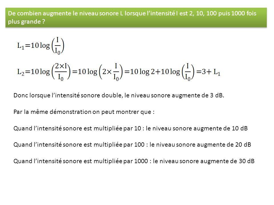 De combien augmente le niveau sonore L lorsque lintensité I est 2, 10, 100 puis 1000 fois plus grande ? Donc lorsque lintensité sonore double, le nive