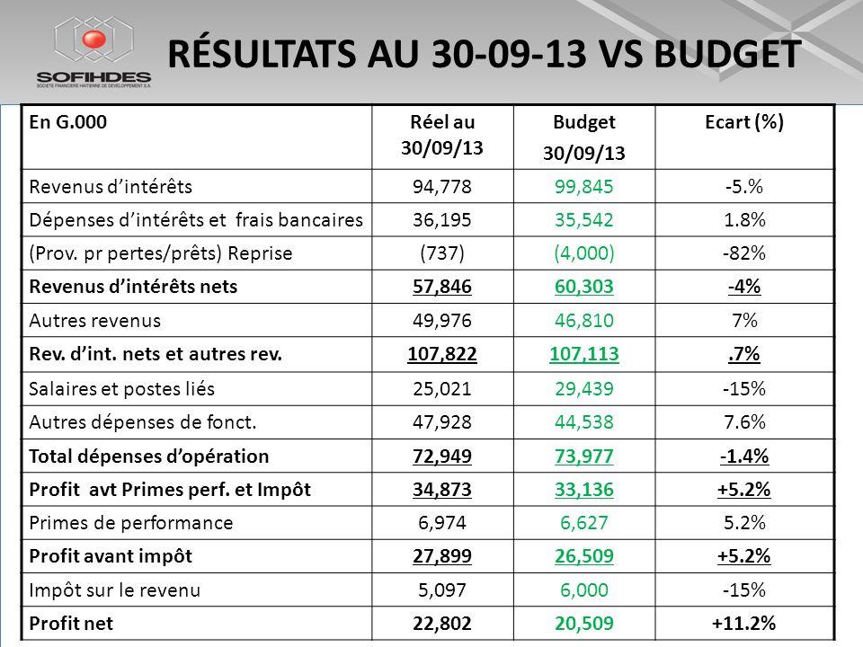 RÉSULTATS AU 30-09-13 VS BUDGET En G.000Réel au 30/09/13 Budget 30/09/13 Ecart (%) Revenus dintérêts94,77899,845-5.% Dépenses dintérêts et frais banca