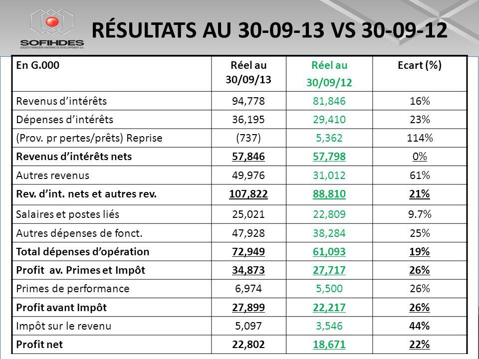 RÉSULTATS AU 30-09-13 VS 30-09-12 En G.000Réel au 30/09/13 Réel au 30/09/12 Ecart (%) Revenus dintérêts94,77881,84616% Dépenses dintérêts36,19529,4102