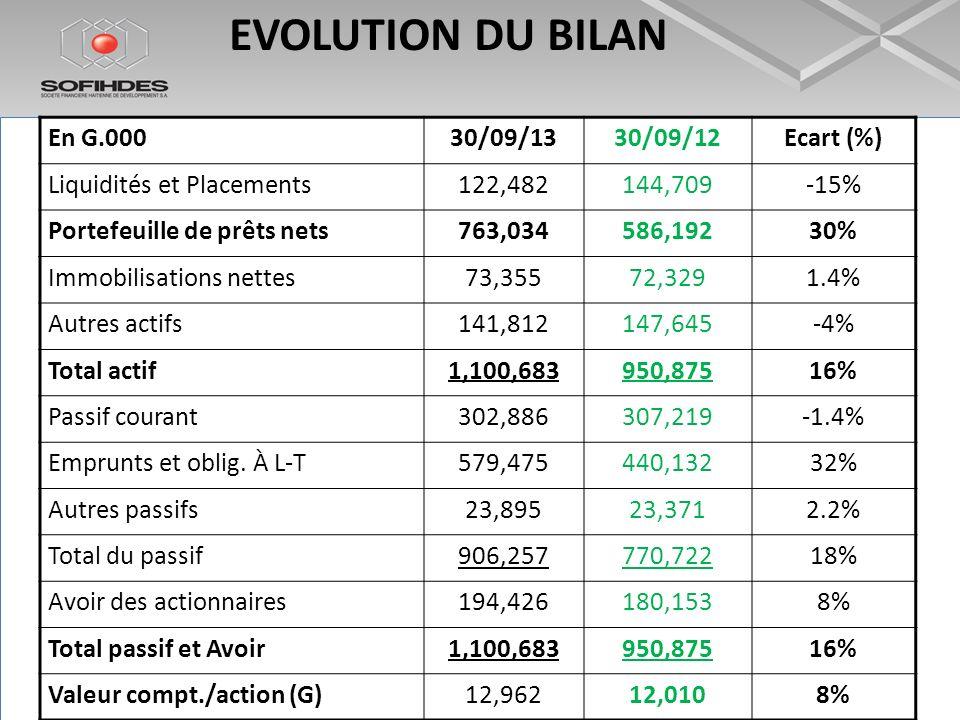 EVOLUTION DU BILAN En G.00030/09/1330/09/12Ecart (%) Liquidités et Placements122,482144,709-15% Portefeuille de prêts nets763,034586,19230% Immobilisa