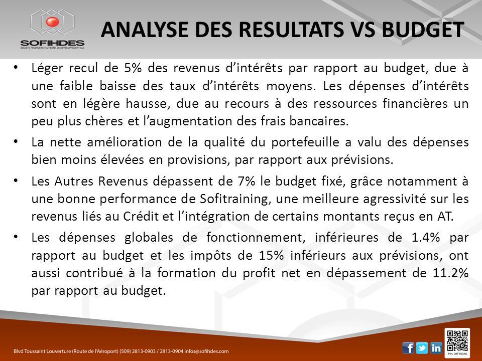 ANALYSE DES RESULTATS VS BUDGET Léger recul de 5% des revenus dintérêts par rapport au budget, due à une faible baisse des taux dintérêts moyens. Les