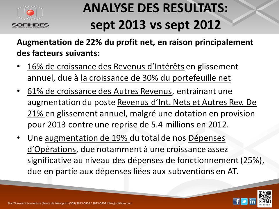 ANALYSE DES RESULTATS: sept 2013 vs sept 2012 Augmentation de 22% du profit net, en raison principalement des facteurs suivants: 16% de croissance des