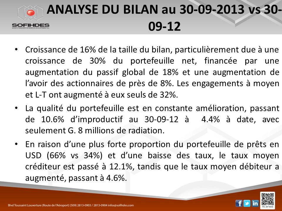 ANALYSE DU BILAN au 30-09-2013 vs 30- 09-12 Croissance de 16% de la taille du bilan, particulièrement due à une croissance de 30% du portefeuille net,
