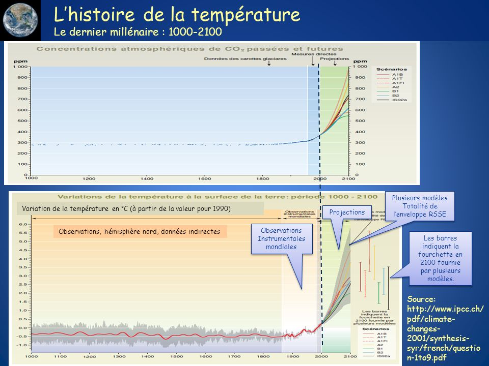 Lhistoire de la température Le dernier millénaire : 1000-2100 Observations, hémisphère nord, données indirectes Variation de la température en °C (à p
