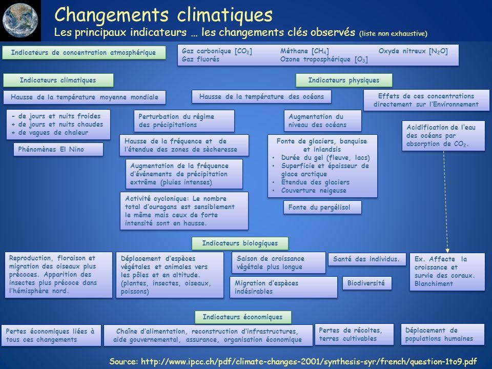 Changements climatiques Les principaux indicateurs … les changements clés observés (liste non exhaustive) Hausse de la température moyenne mondiale Ha