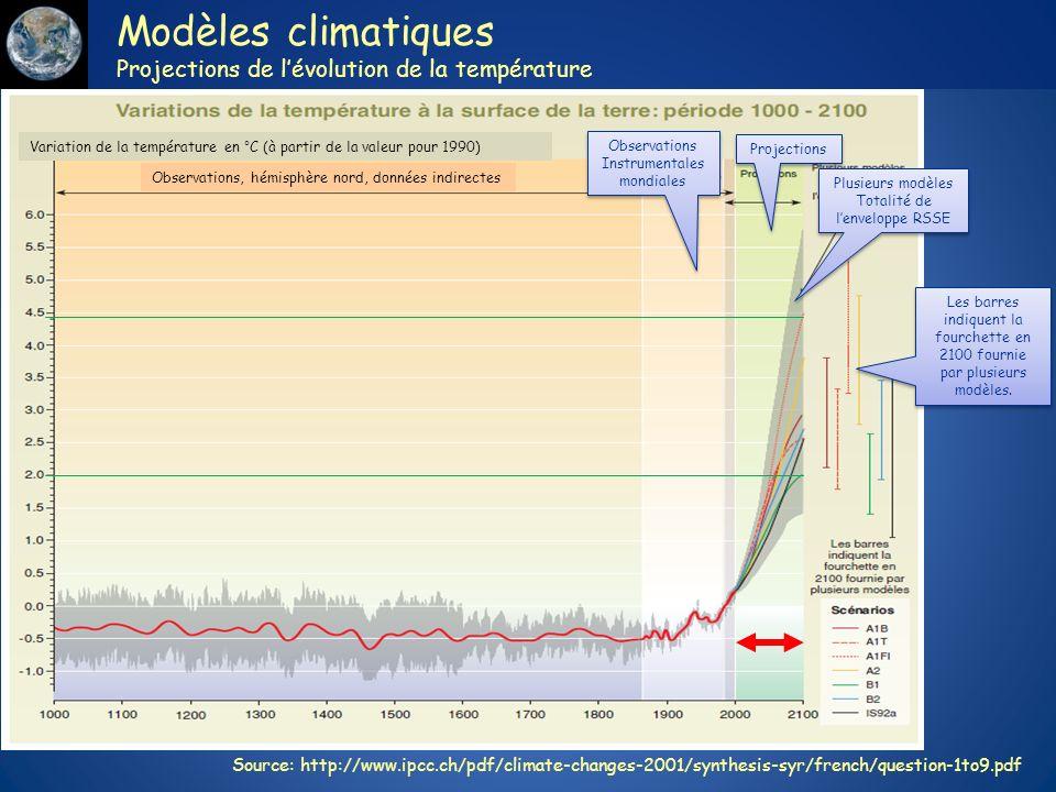 Modèles climatiques Projections de lévolution de la température Observations, hémisphère nord, données indirectes Variation de la température en °C (à