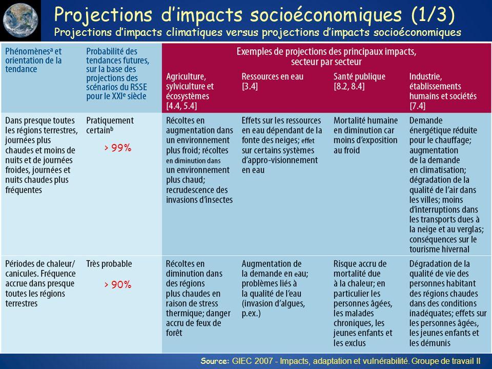 Projections dimpacts socioéconomiques (1/3) Projections dimpacts climatiques versus projections dimpacts socioéconomiques > 99% > 90% Source: GIEC 200