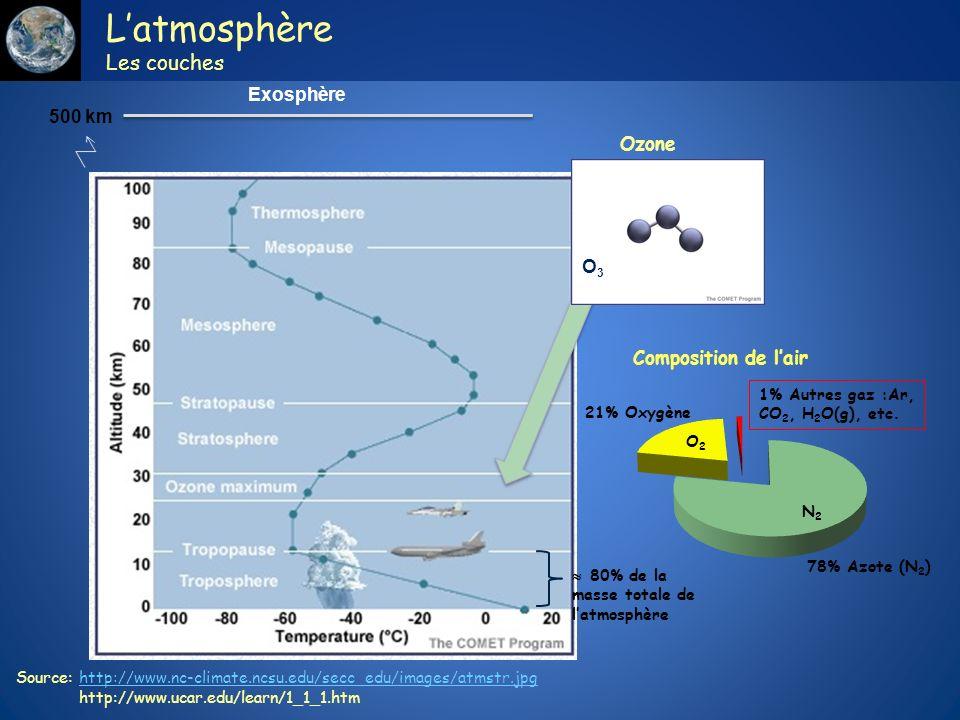 Latmosphère Les couches Source: http://www.nc-climate.ncsu.edu/secc_edu/images/atmstr.jpghttp://www.nc-climate.ncsu.edu/secc_edu/images/atmstr.jpg htt