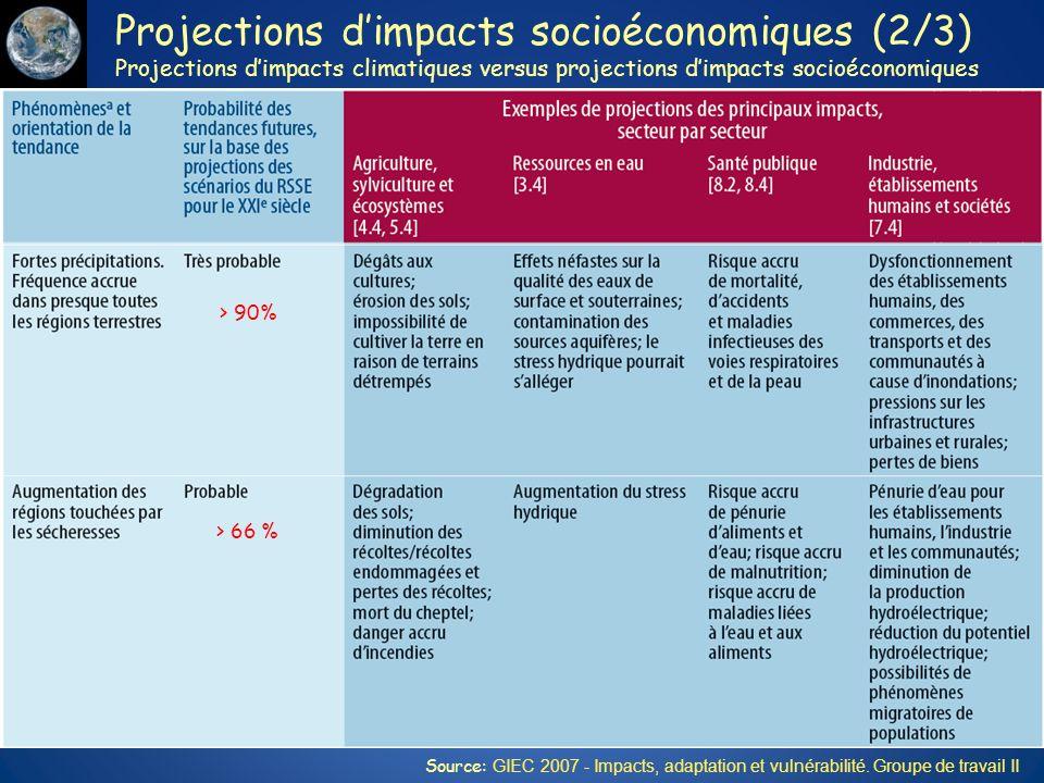 Projections dimpacts socioéconomiques (2/3) Projections dimpacts climatiques versus projections dimpacts socioéconomiques > 99% > 90% Source: GIEC 200
