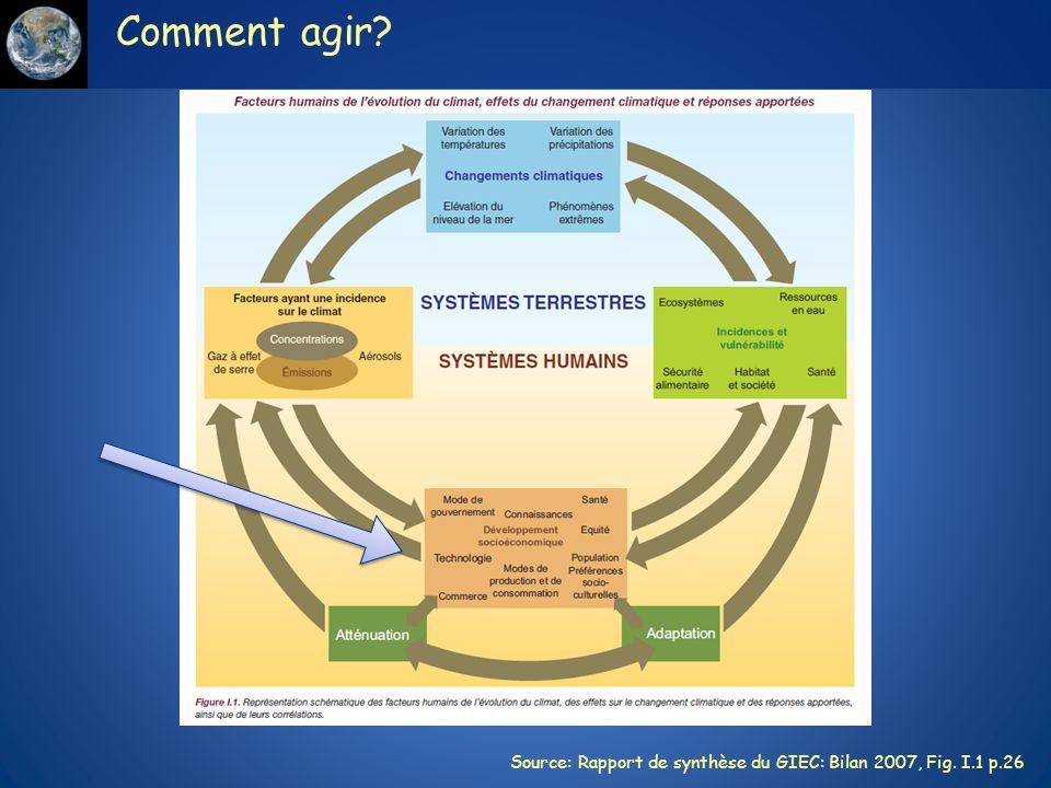 Comment agir? Source: Rapport de synthèse du GIEC: Bilan 2007, Fig. I.1 p.26