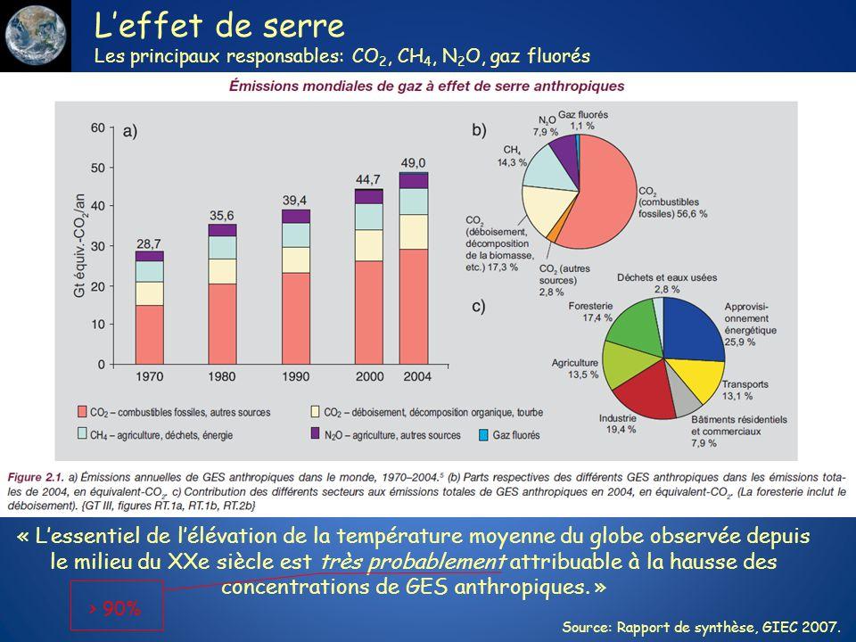 Leffet de serre Les principaux responsables: CO 2, CH 4, N 2 O, gaz fluorés Source: Rapport de synthèse, GIEC 2007. « Lessentiel de lélévation de la t