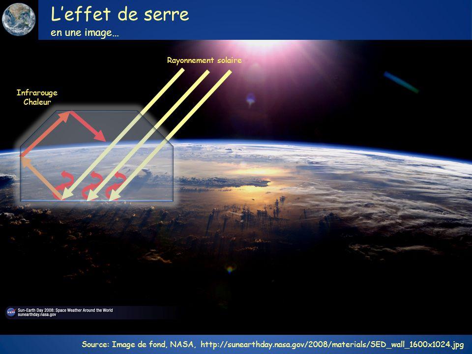 Leffet de serre en une image… Source: Image de fond, NASA, http://sunearthday.nasa.gov/2008/materials/SED_wall_1600x1024.jpg Rayonnement solaire Infra