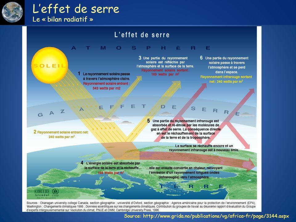 Source: http://www.grida.no/publications/vg/africa-fr/page/3144.aspx Leffet de serre Le « bilan radiatif »
