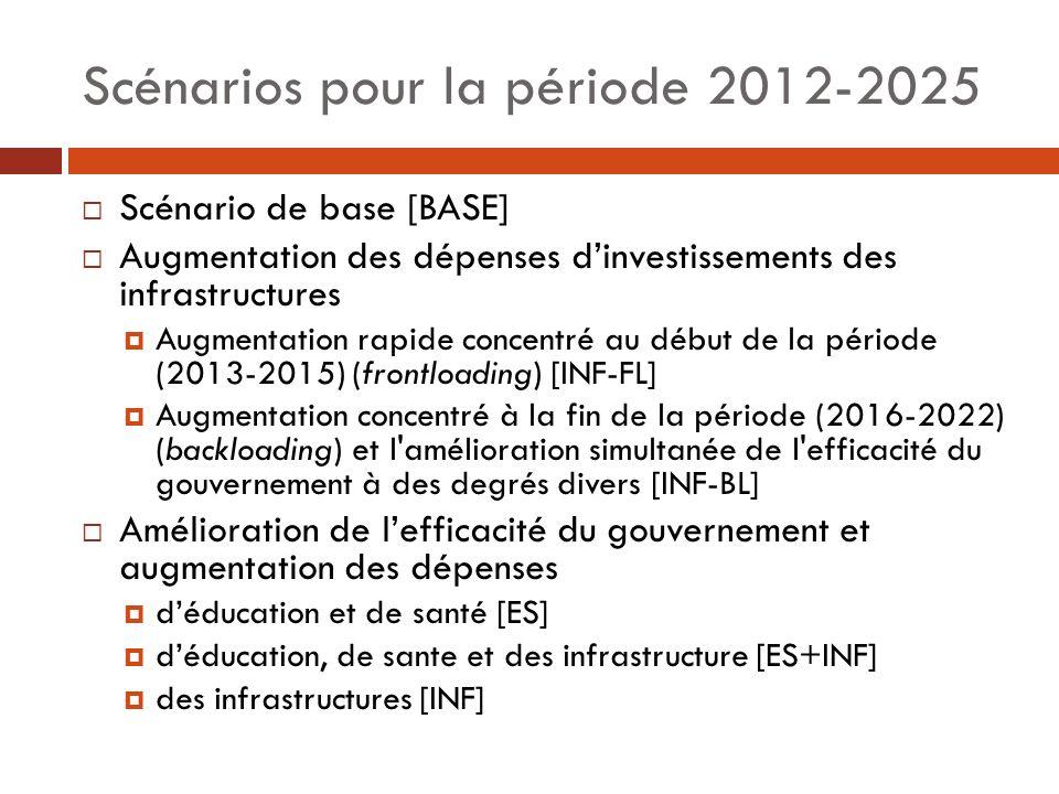 Scénarios pour la période 2012-2025 Scénario de base [BASE] Augmentation des dépenses dinvestissements des infrastructures Augmentation rapide concent