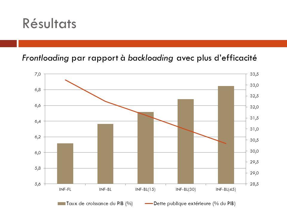 Résultats Frontloading par rapport à backloading avec plus defficacité