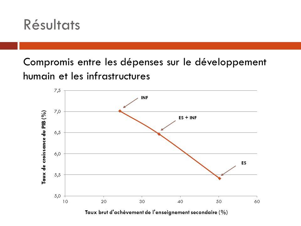Résultats Compromis entre les dépenses sur le développement humain et les infrastructures