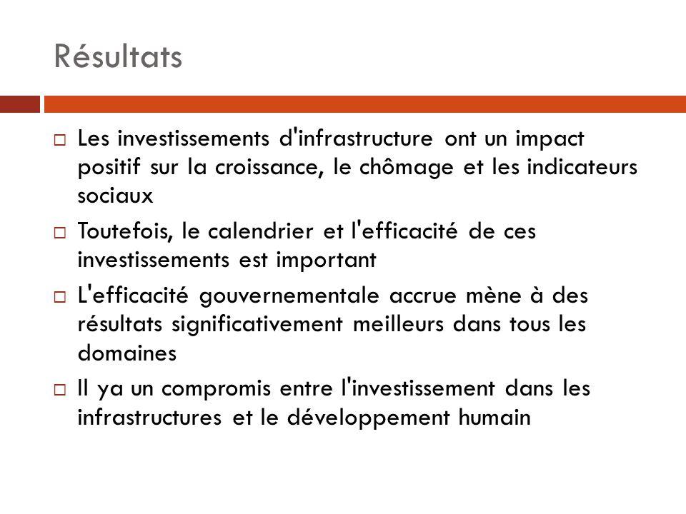 Résultats Les investissements d'infrastructure ont un impact positif sur la croissance, le chômage et les indicateurs sociaux Toutefois, le calendrier