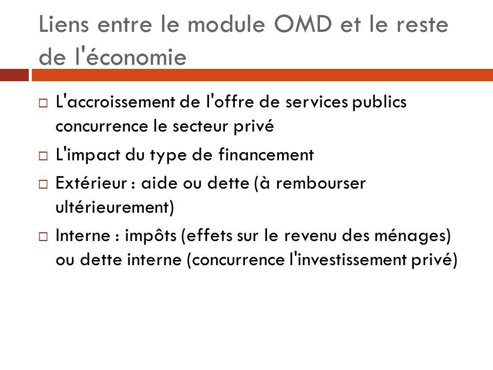 Liens entre le module OMD et le reste de l'économie L'accroissement de l'offre de services publics concurrence le secteur privé L'impact du type de fi