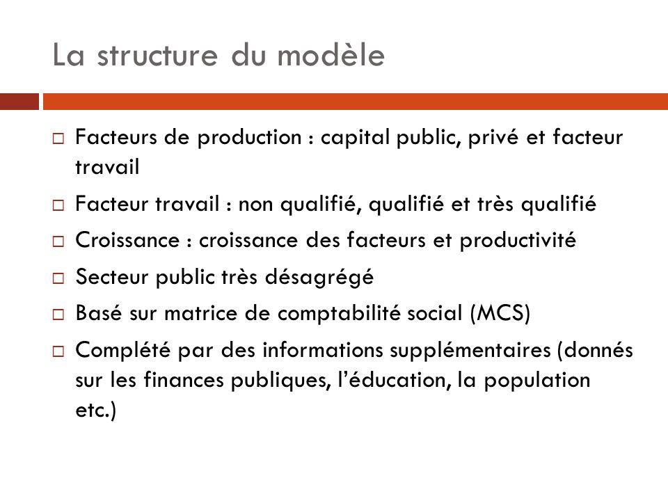 La structure du modèle Facteurs de production : capital public, privé et facteur travail Facteur travail : non qualifié, qualifié et très qualifié Cro