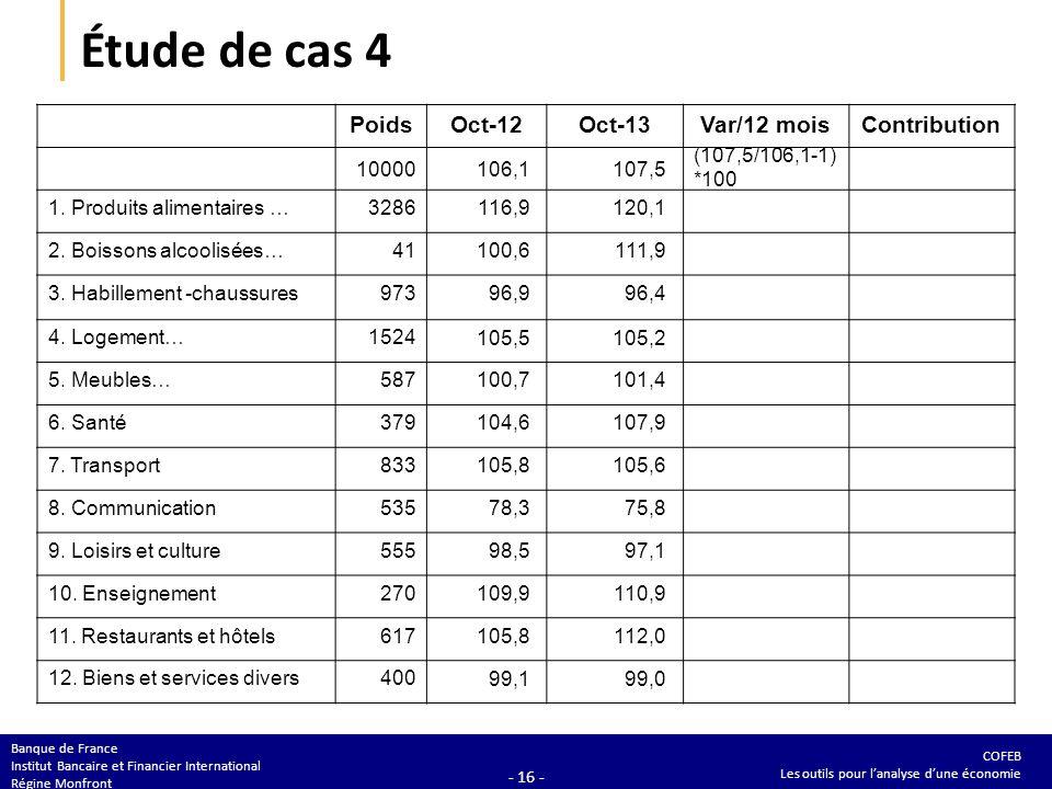 COFEB Les outils pour lanalyse dune économie Banque de France Institut Bancaire et Financier International Régine Monfront - 16 - Étude de cas 4 PoidsOct-12Oct-13Var/12 moisContribution 10000106,1107,5 1.