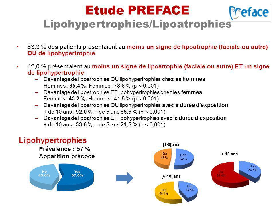 Etude PREFACE Lipohypertrophies/Lipoatrophies 83,3 % des patients présentaient au moins un signe de lipoatrophie (faciale ou autre) OU de lipohypertro
