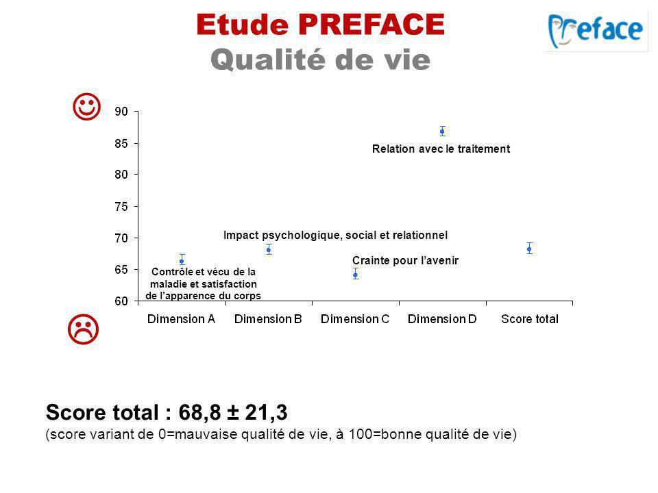 Etude PREFACE Qualité de vie Score total : 68,8 ± 21,3 (score variant de 0=mauvaise qualité de vie, à 100=bonne qualité de vie) Relation avec le trait