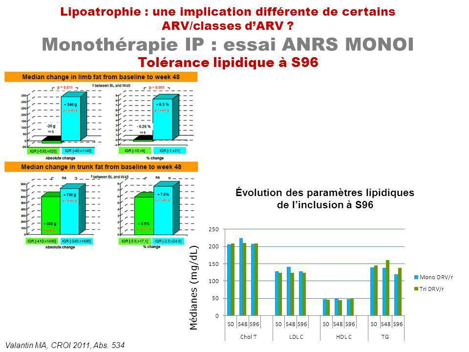 Lipoatrophie : une implication différente de certains ARV/classes dARV ? Monothérapie IP : essai ANRS MONOI Tolérance lipidique à S96 Évolution des pa