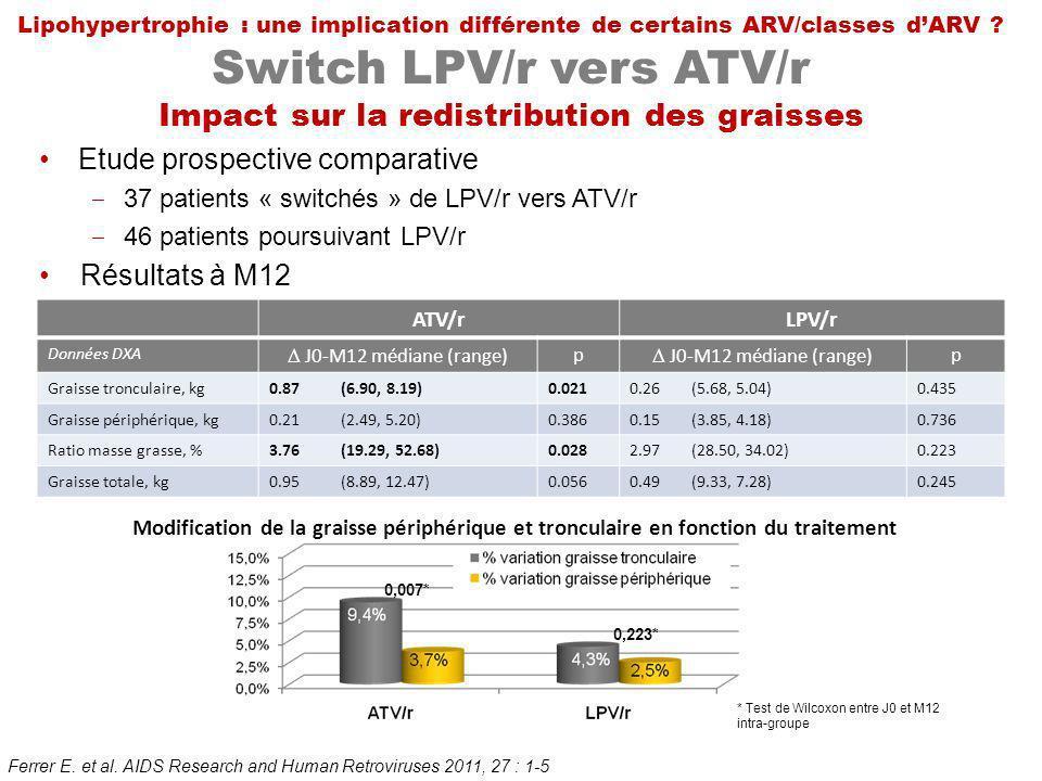 Lipohypertrophie : une implication différente de certains ARV/classes dARV ? Switch LPV/r vers ATV/r Impact sur la redistribution des graisses Ferrer