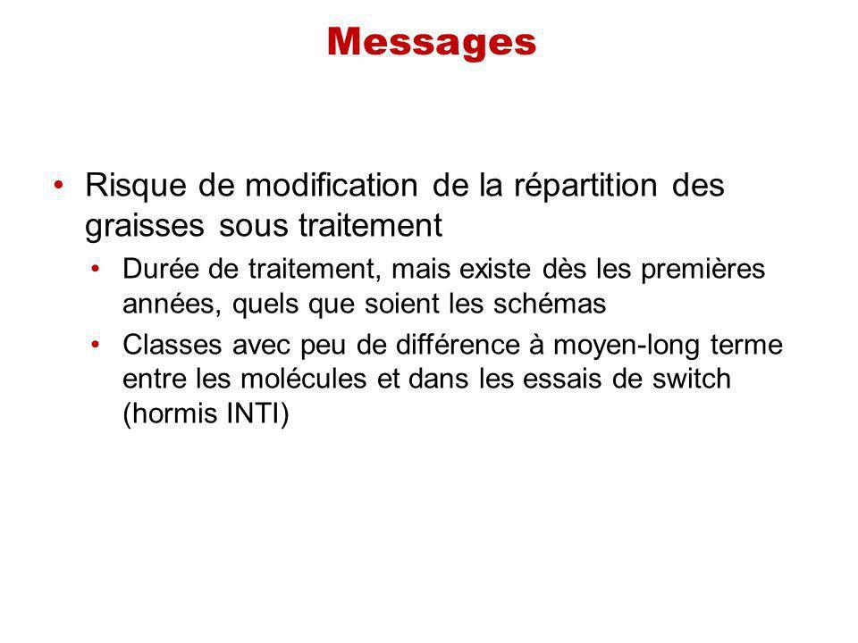 Messages Risque de modification de la répartition des graisses sous traitement Durée de traitement, mais existe dès les premières années, quels que so