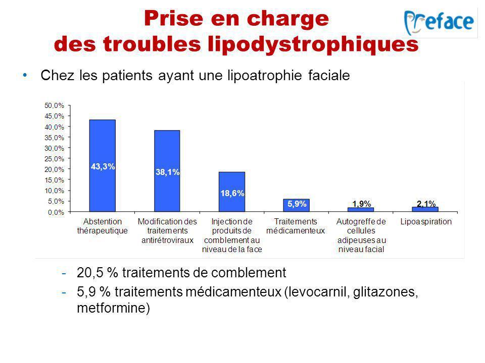 Prise en charge des troubles lipodystrophiques -20,5 % traitements de comblement -5,9 % traitements médicamenteux (levocarnil, glitazones, metformine)