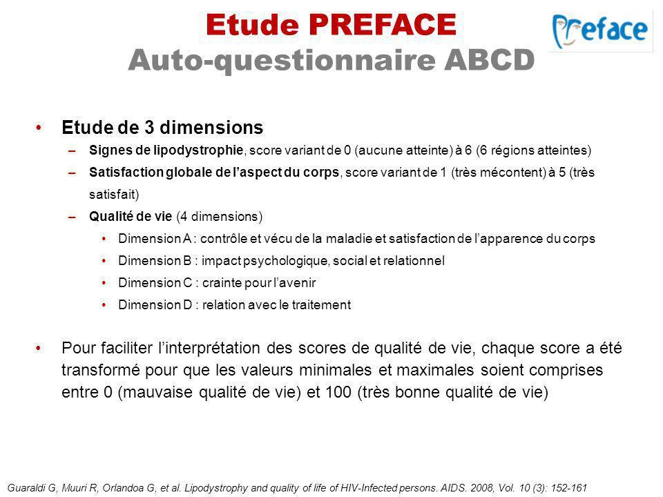 Etude PREFACE Auto-questionnaire ABCD Etude de 3 dimensions –Signes de lipodystrophie, score variant de 0 (aucune atteinte) à 6 (6 régions atteintes)