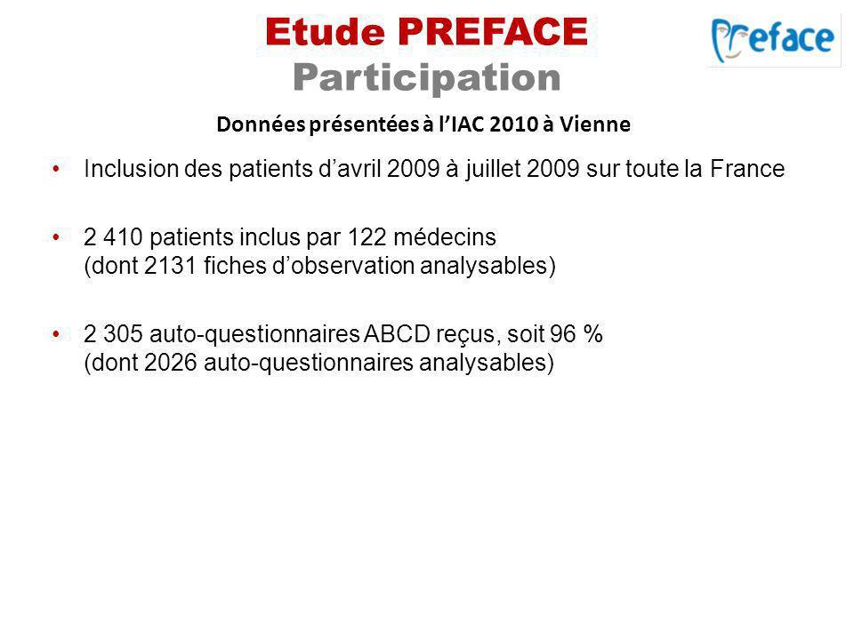 Etude PREFACE Participation Inclusion des patients davril 2009 à juillet 2009 sur toute la France 2 410 patients inclus par 122 médecins (dont 2131 fi